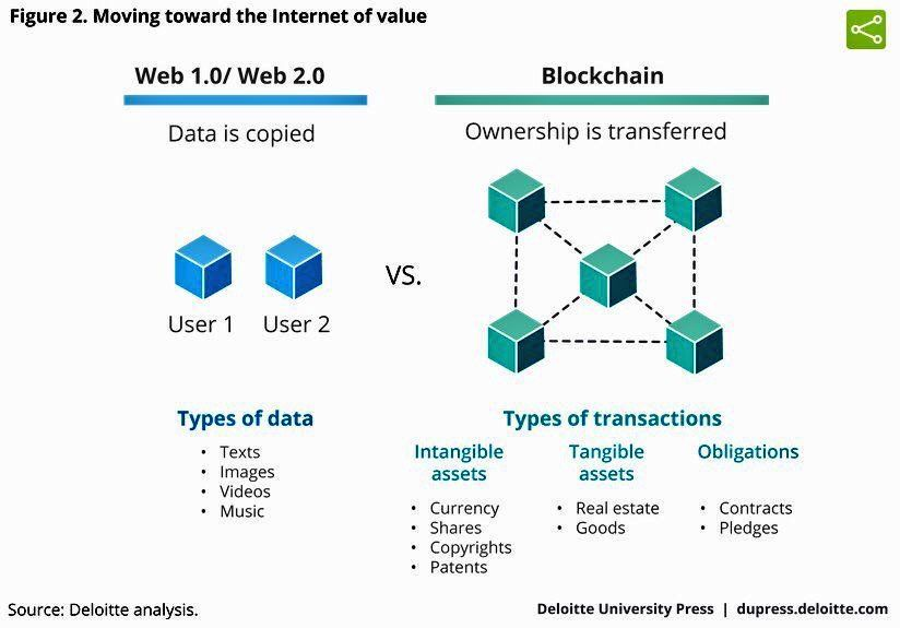 #Blockchain : Moving Toward The Internet Of Value  #fintech #finserv #payments #CyberSecurity   http:// dupress.deloitte.com/dup-us-en/indu  &nbsp;  … @BourseetTrading ht…<br>http://pic.twitter.com/UGkk5DwGk2