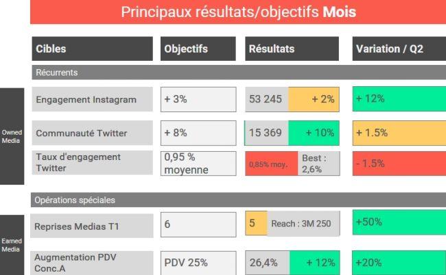 Les indicateurs clés d'un rapport social media https://t.co/E4ixxjABRM https://t.co/ksF4vbFWaR