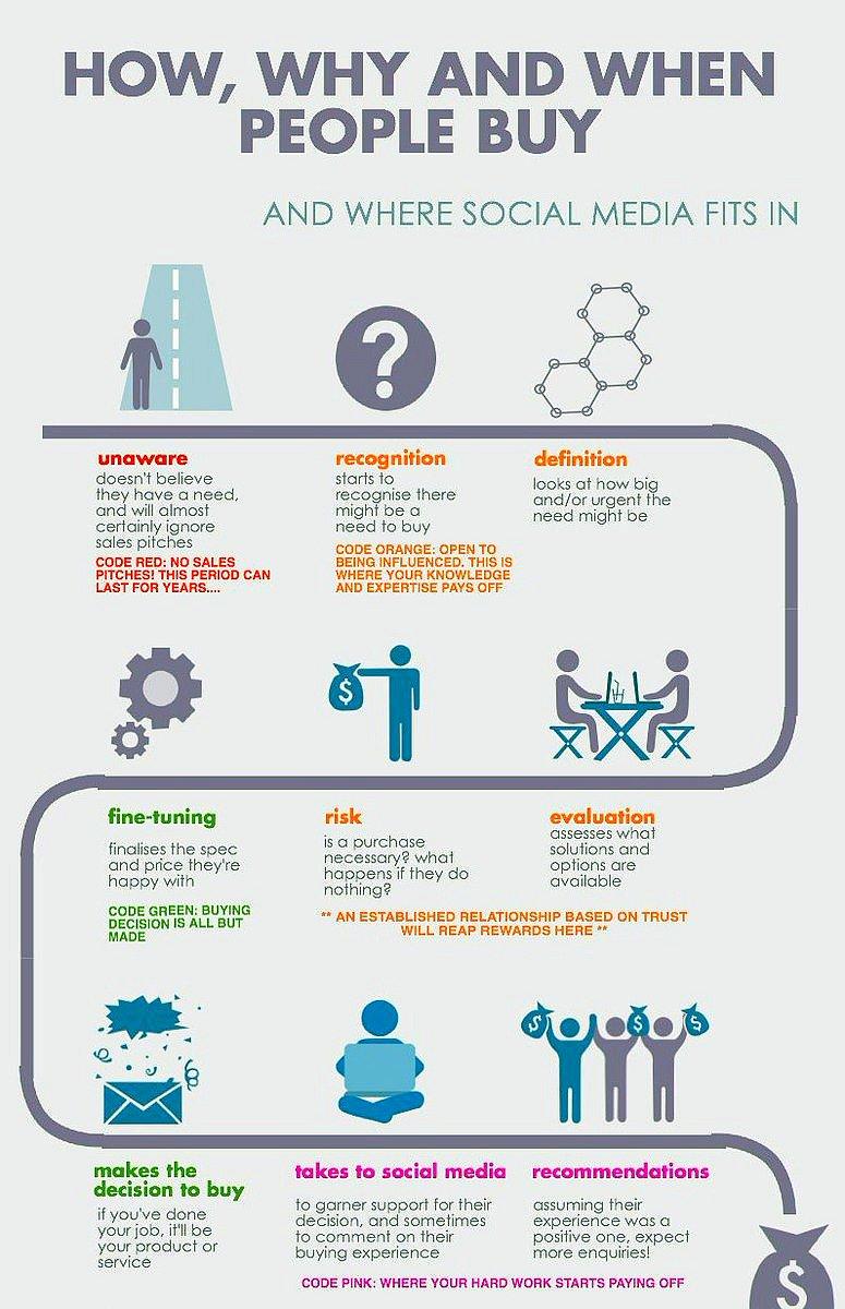 #Startup: How to Use #SocialMedia to Drive #Sales? [Infographic]  #SMM #DigitalMarketing #InboundMarketing #SocialMediaMarketing #Business<br>http://pic.twitter.com/zmDchVtx8r
