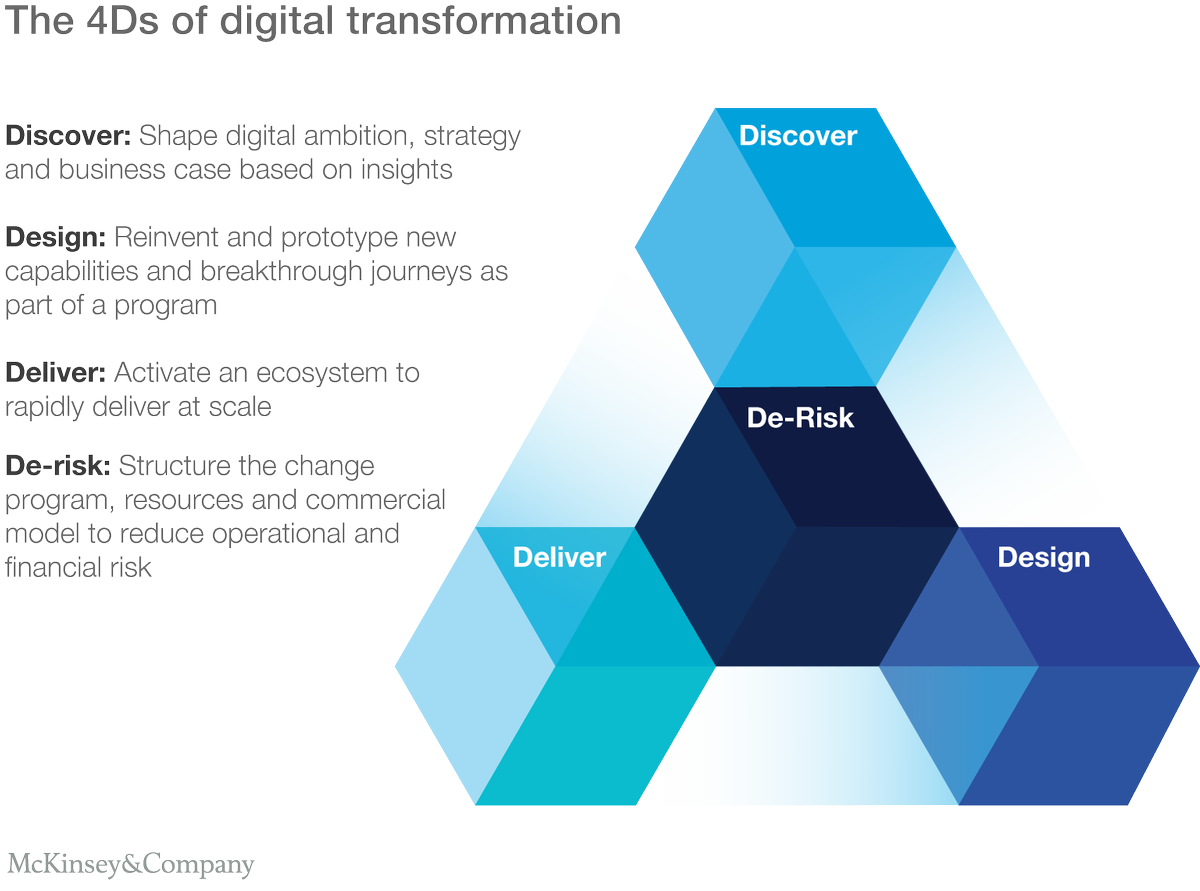 [ #DigitalTransformation ] From disrupted to disruptor: Reinventing your business by transforming the core  http://www. mckinsey.com/business-funct ions/digital-mckinsey/our-insights/from-disrupted-to-disruptor-reinventing-your-business-by-transforming-the-core &nbsp; …   #Growth <br>http://pic.twitter.com/GMJAsYVqzQ