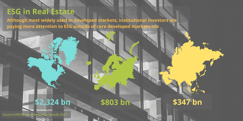Growing importance of #ESG for real estate investors via @GRESBhttp://bit.ly/2w4gDzr <br>http://pic.twitter.com/wkBYNOzEmt