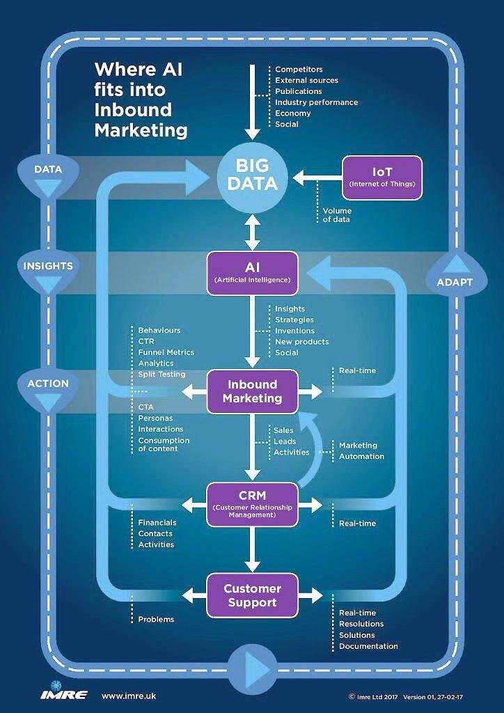 How #AI fits in Inbound #Marketing? #GrowthHacking #BigData #Mpgvip #defstar5 #SEO #SocialMedia #SMM #MakeYourOwnLane #DigitalMarketing #IoT<br>http://pic.twitter.com/vhcd4AdzwC