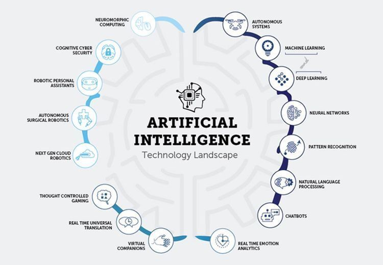 [#DigitalEra] What is the #AI #Technology Landscape?  #BigData #CyberSecurity... by #SecurityNews6<br>http://pic.twitter.com/FHAxSi4TWU