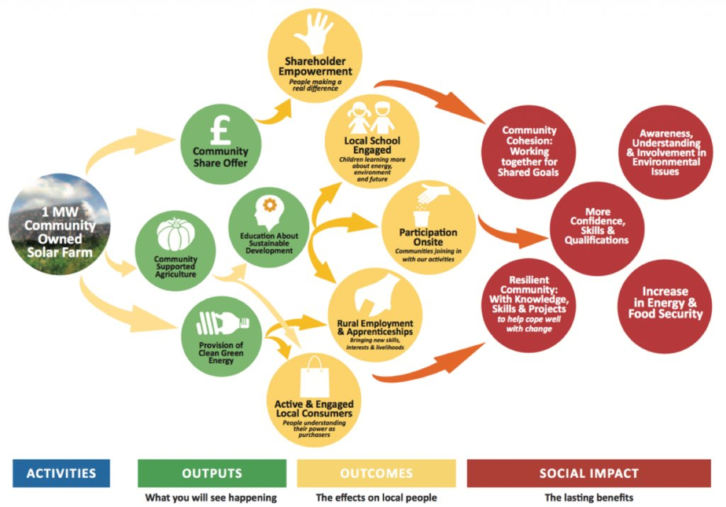 Invest in clean energy, make money AND support the local community. How? Like this:  http:// regengower.co.uk/social_impact/  &nbsp;   #swansea #socialenterprise <br>http://pic.twitter.com/f81AZuxPkK