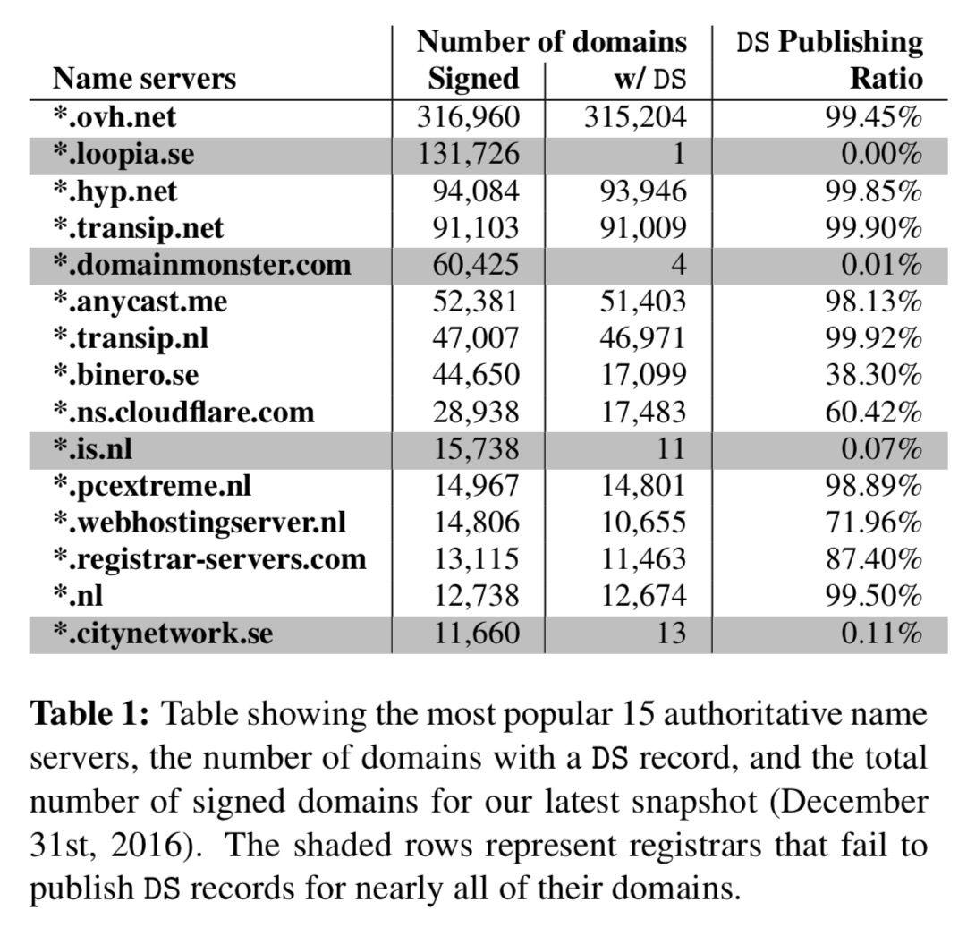 Up name servers