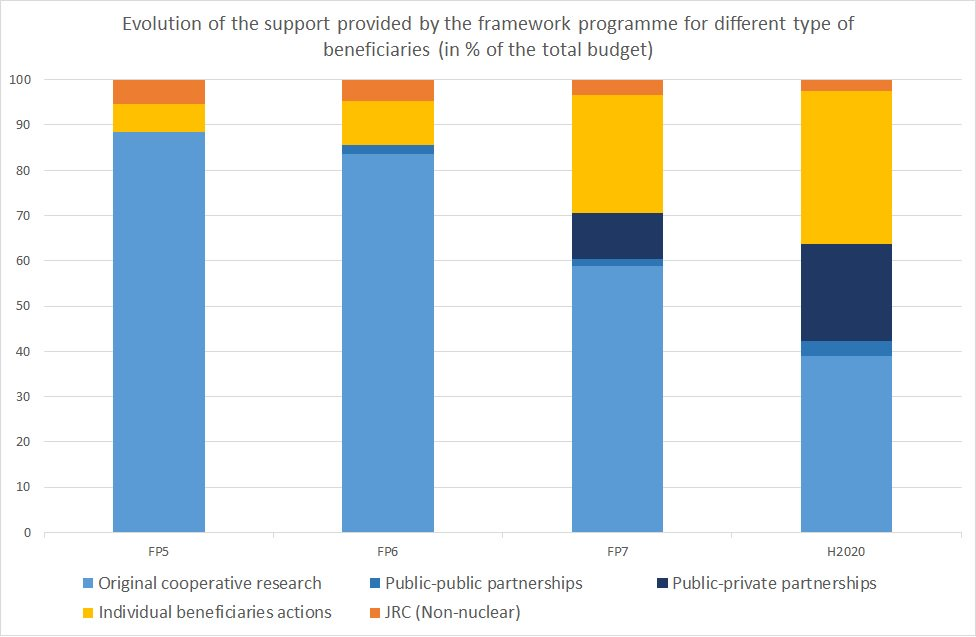 From FP5 to #Horizon2020 share of FP budget for monobeneficiaries increased from 6% to 34%. Which balance for #FP9 ?  http:// ow.ly/ZTpV30fipA4  &nbsp;  <br>http://pic.twitter.com/gFwjsY9R7H