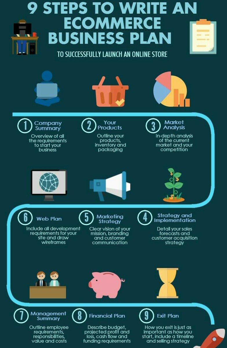 The #Ecommerce #Business plan  #Contentmarketing #Socialmedia #SEO #SMM #IoT #Startups #ai #bigdata #ux #digitalmarketing #GrowthHacking<br>http://pic.twitter.com/yAgXEFQDYU