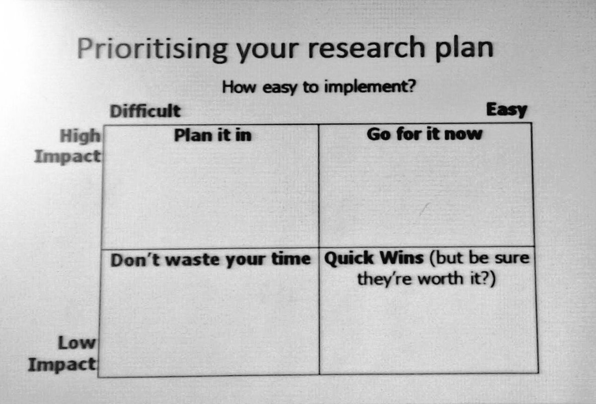 Our parallel workshop with Heather from Audience Insight Wales on prioritising your research. #tools #research #insight #CymConf17<br>http://pic.twitter.com/qgDyQuGGt8