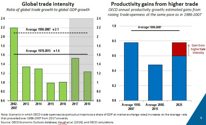 Faster trade growth is needed to achieve stronger #productivity gains. #EconomicOutlook #OECD  http:// oe.cd/23z  &nbsp;  <br>http://pic.twitter.com/Z6TIuPKttC
