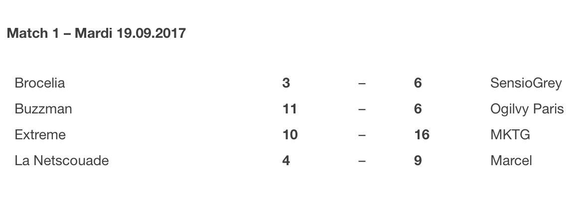 #LigueDeLaPub : les scores d'hier soir ! ⚽✨ Classement et meilleures attaques / défenses : https://t.co/QJTqFNbTvw