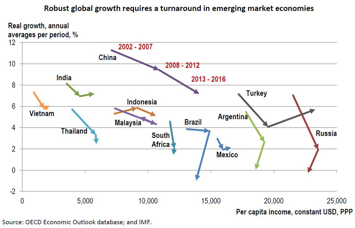 Growth turnaround in emerging market economies #EMEs still mixed: deeper reforms needed, says #OECD Economic Outlook  http:// oe.cd/23z  &nbsp;  <br>http://pic.twitter.com/UnhmKwKOub