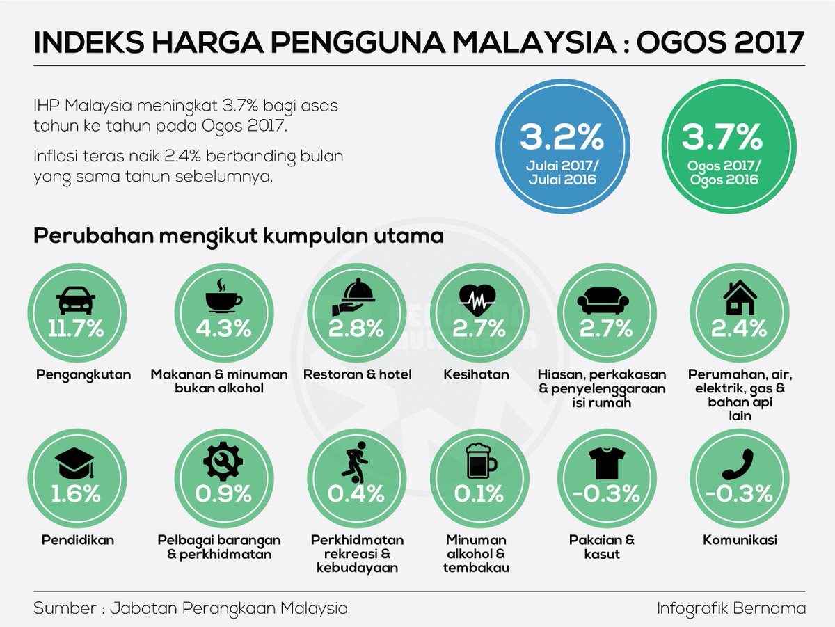 bernamaさんのツイート indeks harga pengguna malaysia naik 3 7