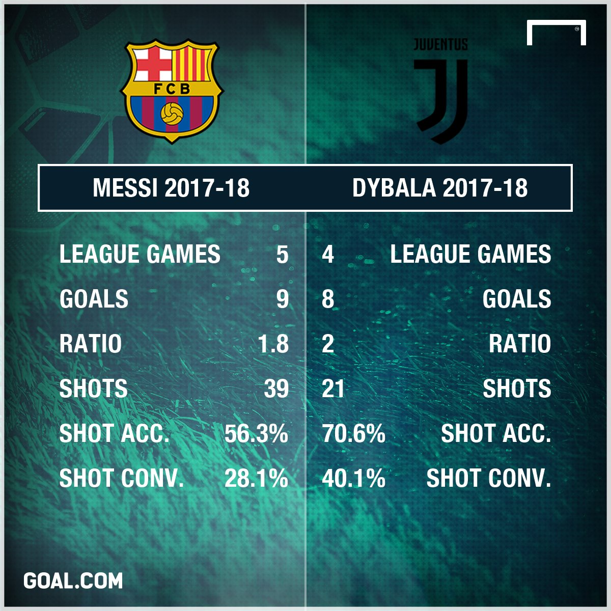 #Dybala may not be #Messi  but #Juventus ace is the next best thing:  http:// bit.ly/2hhkUcJ  &nbsp;   #SerieA #JuveFiorentina #FCBarcelona<br>http://pic.twitter.com/fq39tZG0Tm