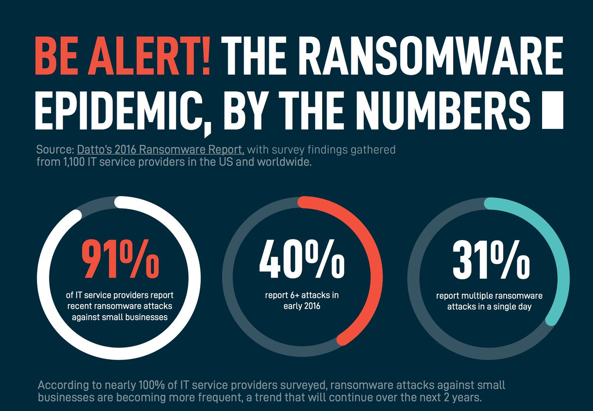 #Ransomware stat 3: 9 out of 10 IT service pros report recent ransomware attacks on #SMBs   https:// datto.amp.vg/pb/bfqho054xn42  &nbsp;  <br>http://pic.twitter.com/q7RqDxKZz8