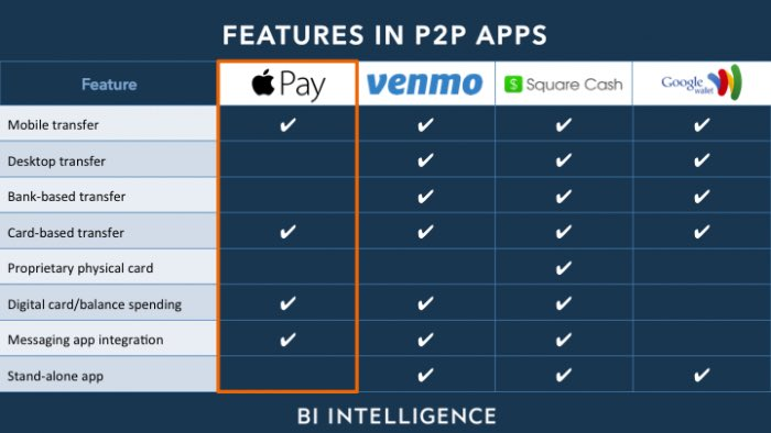 ApplePay falling behind other P2P competition in functionality.  #banking #payments #P2P #Venmo #SquareCash #GoogleWallet #ApplePay<br>http://pic.twitter.com/e5um9u10RS