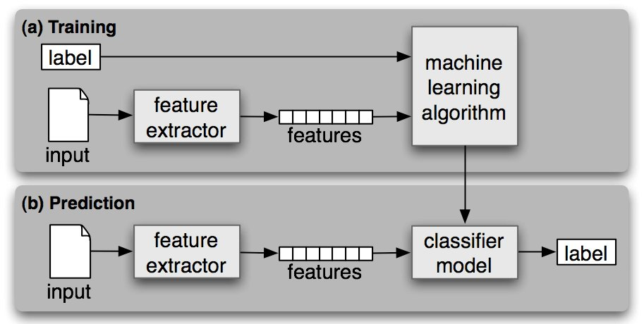 Train a #Machine to Turn Documents into Keywords, via Document Classification -  https:// blog.algorithmia.com/train-machine- documents-into-keywords/ &nbsp; …  via @algorithmia<br>http://pic.twitter.com/nq0DAdXiVU