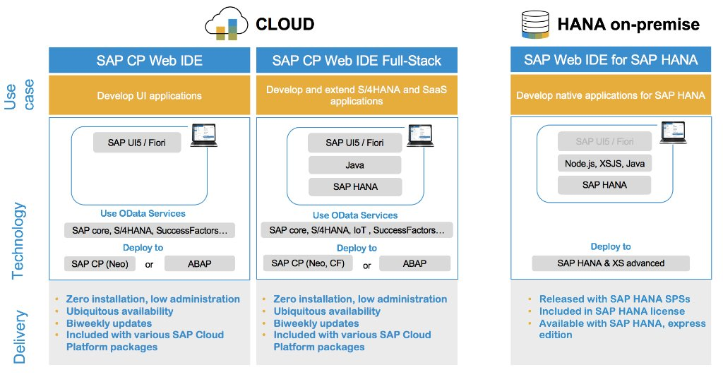 There are many SAP WebIDE versions. Discover the benefits of each – @sapcp, #SAPHANA, Full Stack  http:// spr.ly/601982y71  &nbsp;  <br>http://pic.twitter.com/EF8VU1WS8D