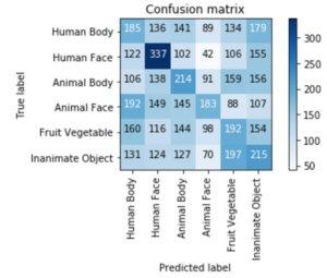 Mind Reading via TensorFlow Classification of EEG Brain Recordings  https://www. dub.io/tw/28930594  &nbsp;   #technical #how_to<br>http://pic.twitter.com/RgL2vrmAnX