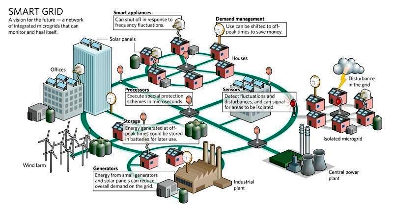 What is a #smartgrid in a #smartcity?   #IoT #AI #startups #technology #BigData #innovation #tech #ML #business #tech #sensors @Fisher85M<br>http://pic.twitter.com/WpkBJc0yPN
