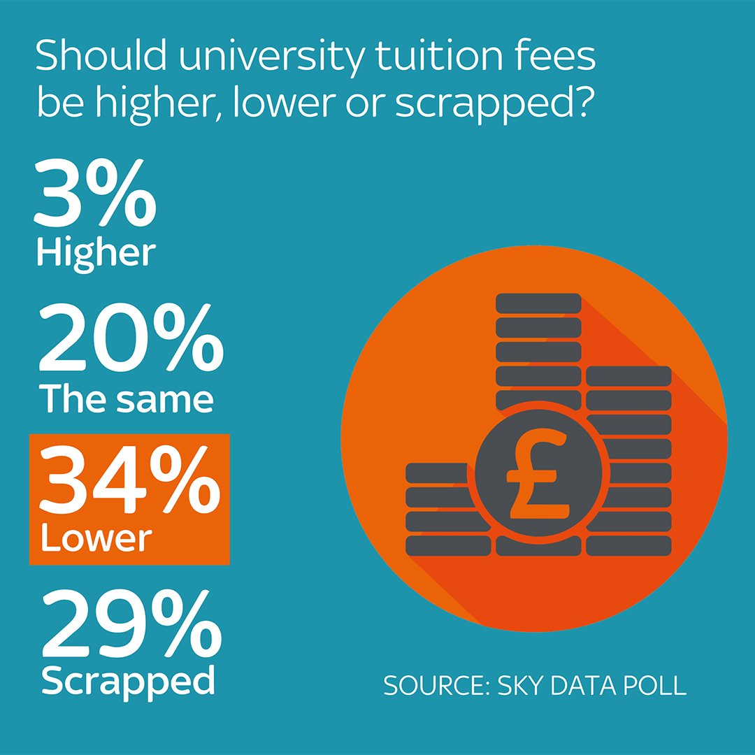 Should university tuition fees be lower? Here's what our @SkyData poll...