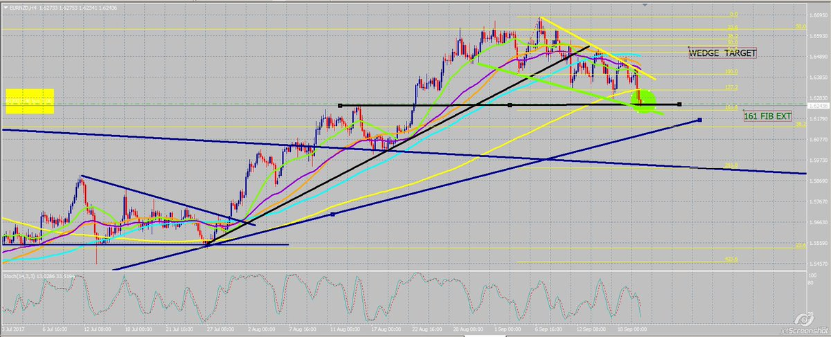 #eurnzd S confluence  1.6240 area   TL , wedge  and 161 ext  #watchlist  FLTfx <br>http://pic.twitter.com/xyUyDPQ3Xe