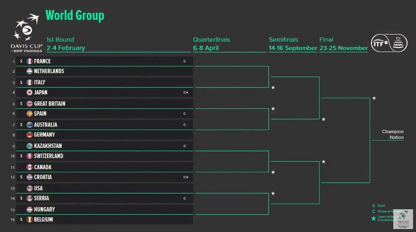 Coupe Davis 2018 DKLL0OIXcAAOKey