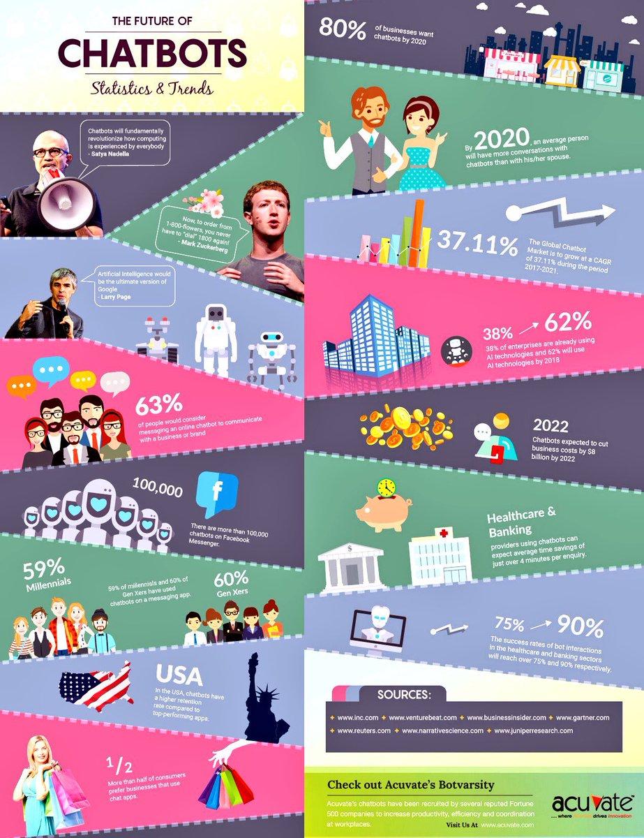 The Future of #Chatbots  http:// buff.ly/2x3yCcl  &nbsp;   v/ #AI #NLP #SocialMedia #HealthTech #Fintech @ipfconline1 #CX #bots #cctr via @evankirstel<br>http://pic.twitter.com/gHslHzCvOQ