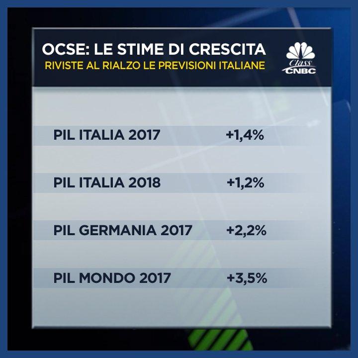 #OCSE rivede al rialzo le previsioni di crescita per l'#Italia. ma la #Germania resta maglia rosa #UE. #20settembre