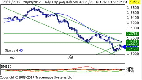$CAD #Technical Overview - $USDCAD $EURCAD $GBPCAD $CADMXN $AUDCAD $CADJPY   http://www. gfx.gbm.scotiabank.com/Chart_Feed/CAD TechnicalOverview.pdf &nbsp; … <br>http://pic.twitter.com/S9krVrzr40