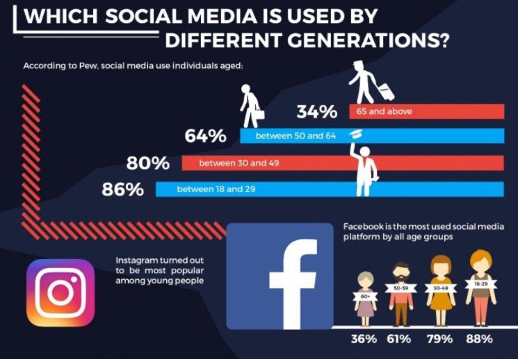 Great graphic on how social media is used by different generations. #nonprofit <br>http://pic.twitter.com/KU13c1Pzsc