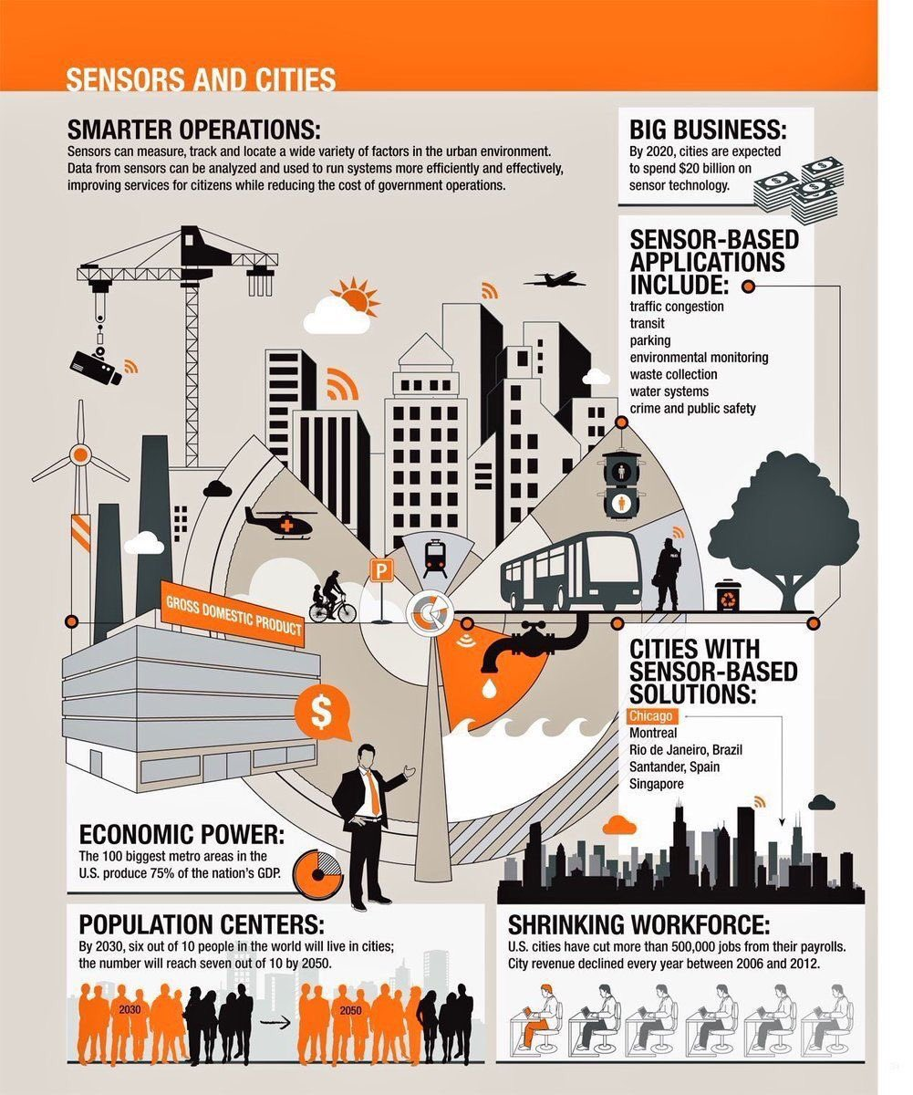 Why #IoT for #SmartCities?  #SmartCity #Smartbuilding #IIoT #IoE #BigData # #Innovation #Startup #mwca2017 #tech #ai #machinelearning<br>http://pic.twitter.com/0ThJpvPSZi