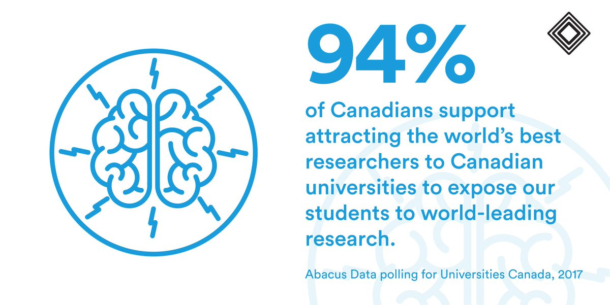 Polling data shows that university research matters to Canadians:  http:// bit.ly/2xso0o3  &nbsp;    #UnivResearch #SupportTheReport <br>http://pic.twitter.com/McNLNHZqEl