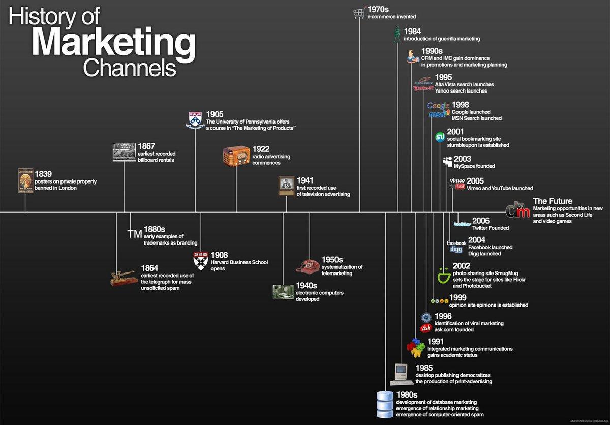 History of #marketing channels. #digitalmarketing #SEO #SEM #contentmarketing #mobilemarketing #videomarketing<br>http://pic.twitter.com/KWYvc7FwSz