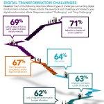 #DigitalTransformation challenges.  [@IoTRecruiting @evankirstel] #startups #IoT #BigData #blockchain #CIO #iIoT #innovation #Disruption #AI