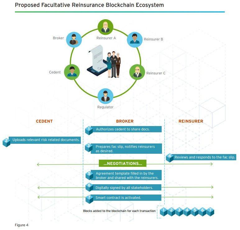 #Blockchain To Boost Facultative Reinsurance Contract Mgmt #insurtech #fintech #defstar5 #makeyourownlane #Mpgvip  https://www. cognizant.com/insurance?utm_ source=Social&amp;utm_content=envision&amp;utm_campaign=ThoughtLeadership &nbsp; … <br>http://pic.twitter.com/OhPew0BjWG