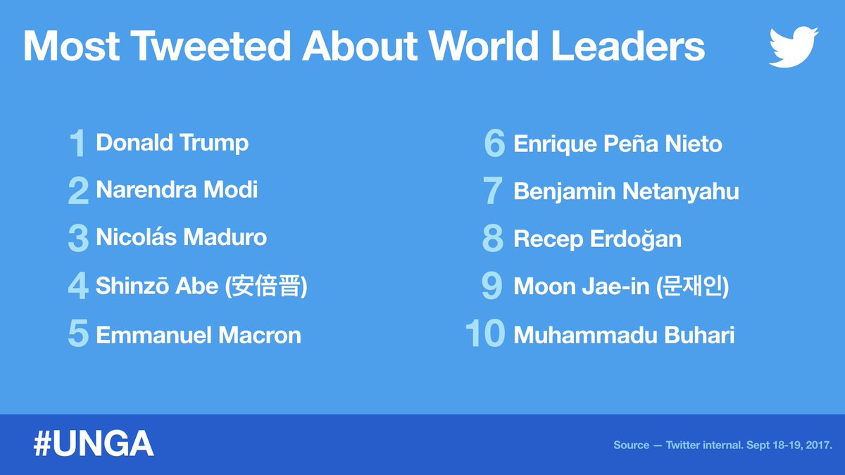 These are the 10 most Tweeted about world leaders during the first day of #UNGA General Debate