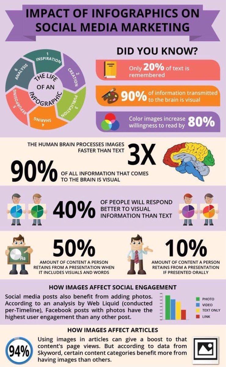 Impactof #Infographics &amp; #SocialMedia #Marketing #content #MakeYourOwnLane #SMM #GrowthHacking #startups #Contentmarketing #DigitalMarketing<br>http://pic.twitter.com/1inffevLOg