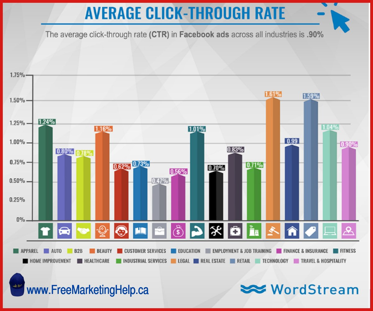 Facebook click-through rates by industry, Check to see where your industry stands. #FacebookMarketing #SmallBusinessMarketing #Winnipeg<br>http://pic.twitter.com/uDrXU4Ggfd