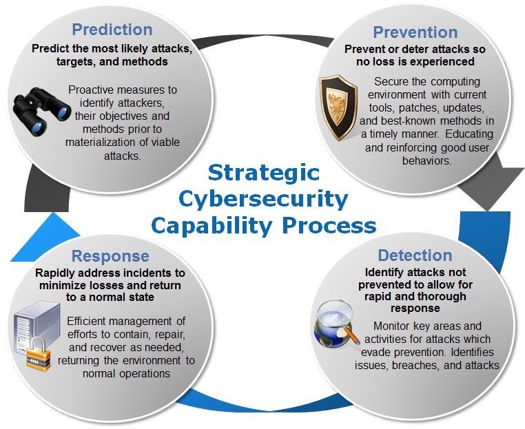 The strategy for #CyberSecurity processes  #AI #IoT #infosec #malware #Databreach #Hacking #tech #Security #Malware #CyberAware #CyberAttack<br>http://pic.twitter.com/vbe1tqTn6r