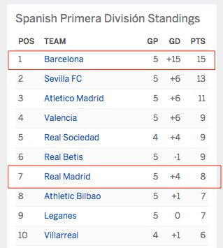 #RealMadrid lost at home today in shocker. Look at the standings. #Barcelona leads them 15 to 8. #LaLiga<br>http://pic.twitter.com/q6XC6lMuTa
