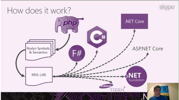 Now run #PHP apps, #WordPress, #Laravel, #Symfony, on .NET Core with #Peachpie! Watch #dotNETConf to know how:  https:// goo.gl/84co74  &nbsp;  <br>http://pic.twitter.com/rzxtO3AWFy