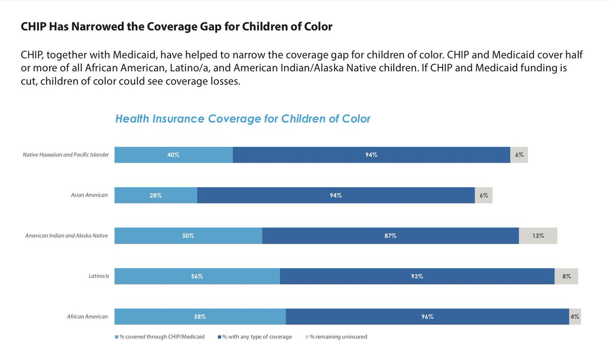 #CHIP + #Medicaid = essential coverage for children &amp; families, incl #AAPI &amp; communities of color  http://www. apiahf.org/resources/reso urces-database/childrens-health-insurance-program-essential-coverage-children-color &nbsp; …  #WellnessWed<br>http://pic.twitter.com/0QbDJhewnE