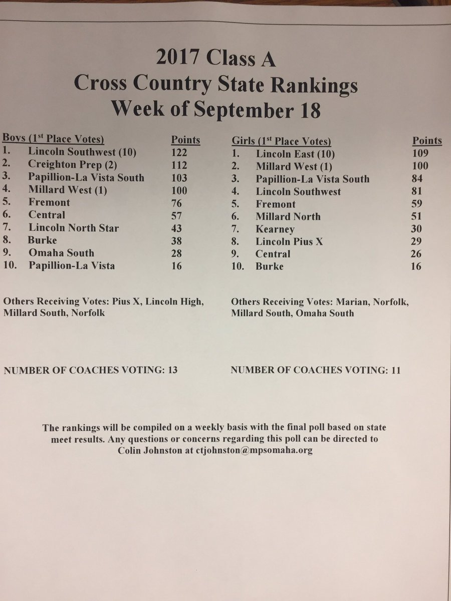 Lincoln Southwest boys and Lincoln East girls are ranked No. 1 in coach cross country rankings: #nebpreps #LSW #LE <br>http://pic.twitter.com/CymdFPcuRz