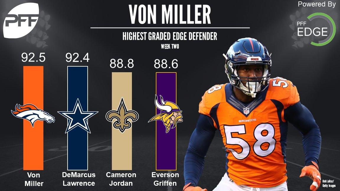 Highest graded edge defenders in Week 2 https://t.co/g0bnkz165A