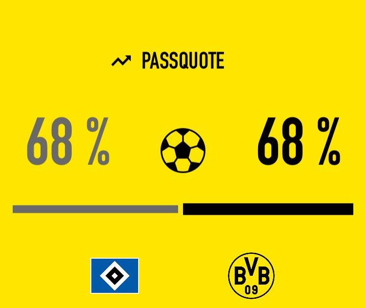 Die erste Hälfte #hsvbvb Schwarz auf Gelb.