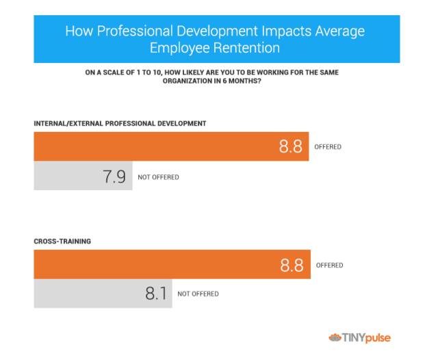 Why Employees Quit Without Professional #Development Opportunities  http:// bit.ly/2xRoK6T  &nbsp;  <br>http://pic.twitter.com/0adajdR1sn