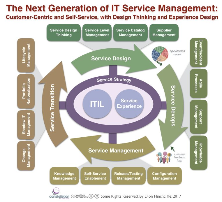 """Dion Hinchcliffe on Twitter: """"New Post: Rethinking IT Servic"""