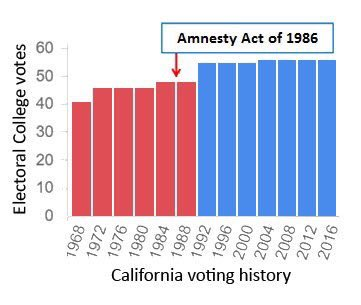 Amnesty destroyed California. We cannot let that happen to Texas. #Nev...