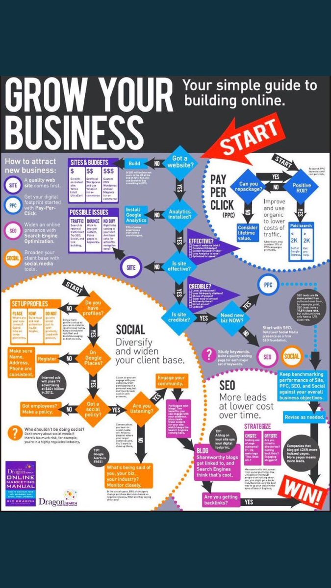 #Startups: How to Grow your #Business #GrowthHacking #DigitalMarketing #ContentMarketing #SEO #MakeYourOwnLane #Funding #entrepreneurs<br>http://pic.twitter.com/UPyMnvwS7q
