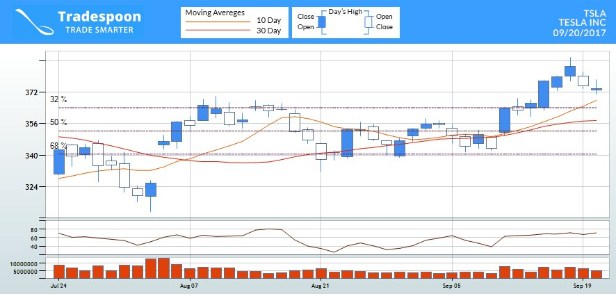 Trade alert, 73% chance,$TSLA will close above $373.91 support by end of session. Bullish. https://t.co/tZhhl8Zetq